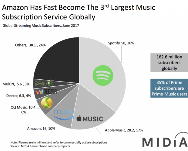 Amazon Is Now 3rd Largest Subscription Music Service In The World